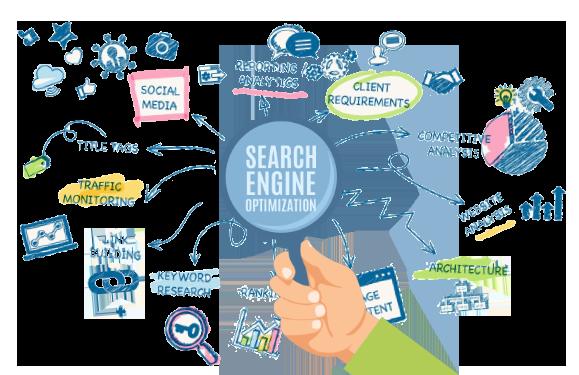 تحسين محركات البحث SEO